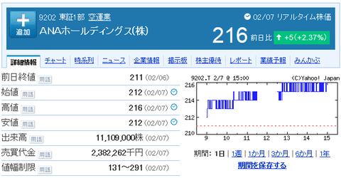 ANAの株価(男子フィギュア羽生スポンサー)