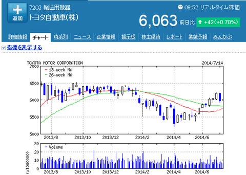 トヨタの株価