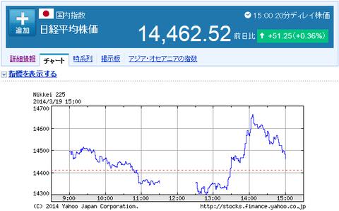 CR日経平均株価