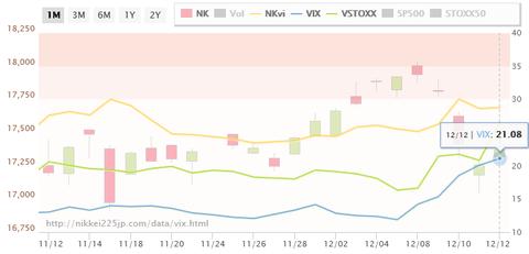 原油安でvix指数が急上昇