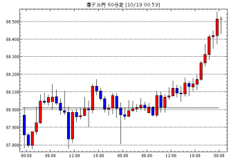 豪ドル/円(AUD/JPY)1時間足チャート