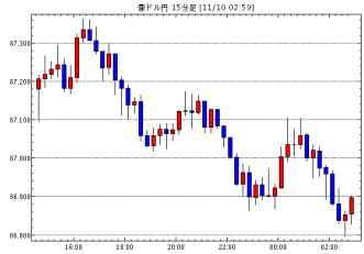 豪ドル/円(AUD/JPY)15分足チャート