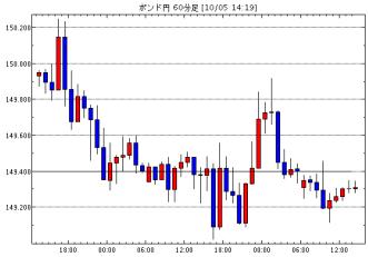 英ポンド/円(GBP/JPY)1時間足チャート