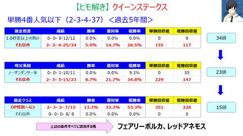 クイーンステークス【ヒモ解き】