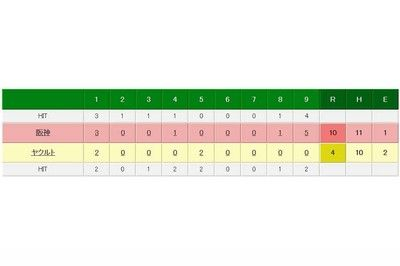 阪神2連敗で止める、中谷決勝打&藤川2勝目&北條美技ヤクルト8連勝ならず