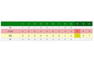 ヤクルト、バレンティンの28号2ランで逆転勝ち中日は鈴木博が大誤算