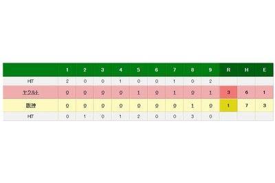 阪神、甲子園に戻って3連敗3試合でわずか3得点ヤクルトは5連勝