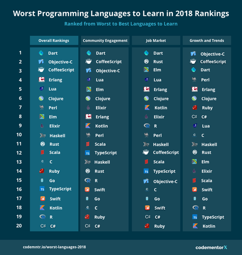 Worst Programing Languages to Learn in 2018 Rankings