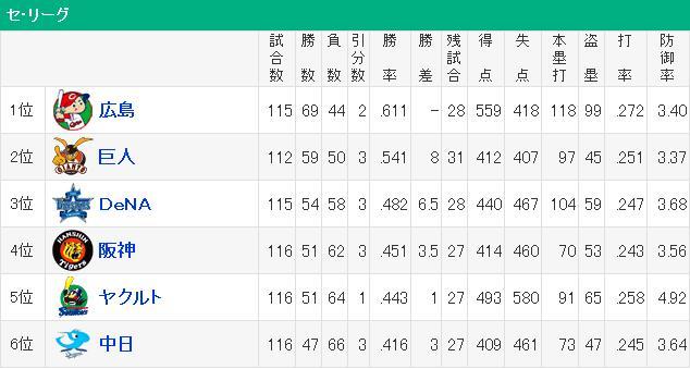 20160821セリーグ順位表