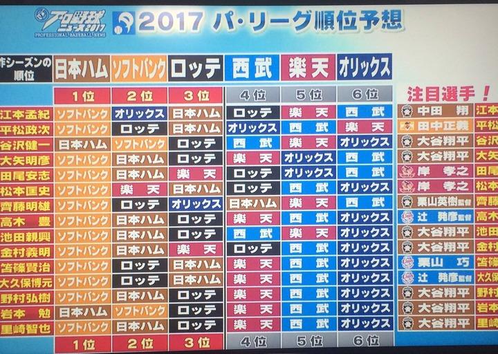 2017ペナント予想_PBN2