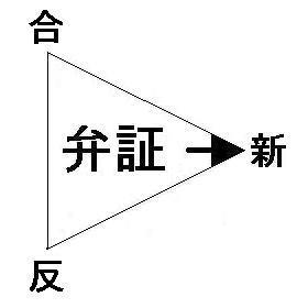 $京井良彦の3分間ビジネス・スクール-弁証法