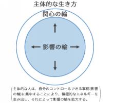 $京井良彦の3分間ビジネス・スクール-影響の輪