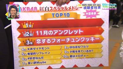 【NHK紅白】AKB48曲目・視聴者投票の中間発表!「ほねほね」が8位、最下位はハートエレキhttps://rosie.2ch.net/test/read.cgi/akb/1512892966/