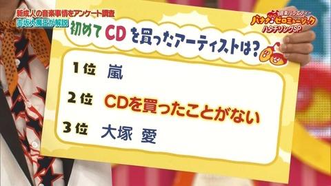 20歳に聞いた「初めてCDを買ったアーティストは?」 2位「CDを買ったことがない」https://nhk2.2ch.net/test/read.cgi/livenhk/1515841057/
