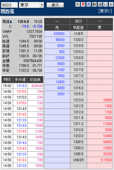 板: 9503 関西電