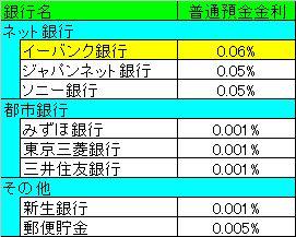 銀行普通預金金利比較表