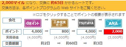 FXポイント→ANAマイル