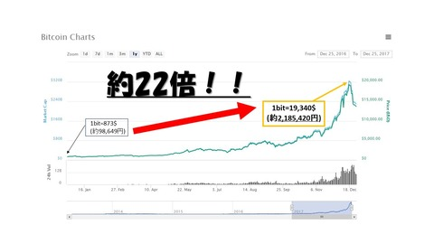 Bitcoin年間チャート図