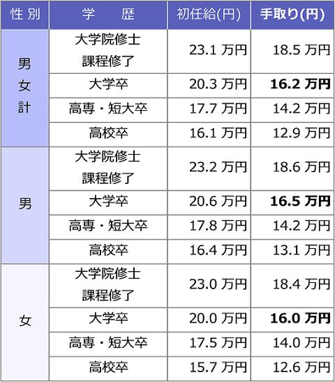 syoninkyu_gakureki4