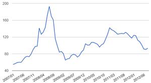 石炭価格10.03.2012