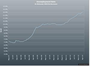 ユーロ圏失業率5.03.2013
