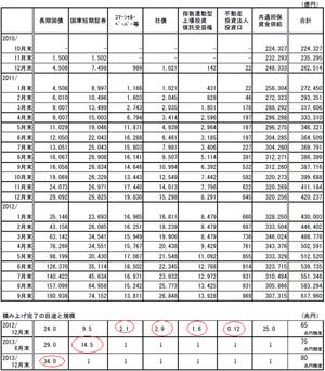 日銀資産喜入基金10.30.2012