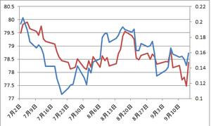 日米2年債金利差とドル円9.17.2012