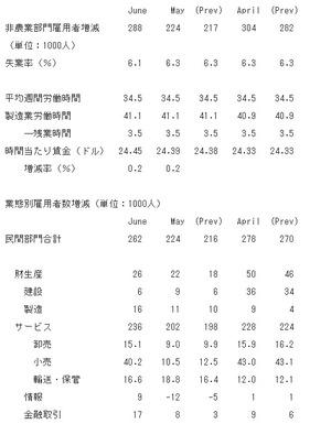 米雇用統計2014.7.3