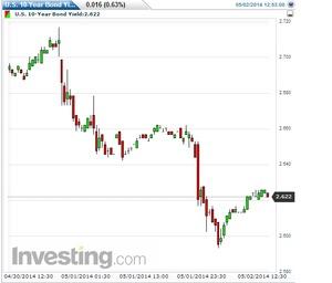米10年債利回り2014.5.2