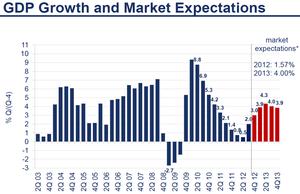 外債投資2 10.20.2012