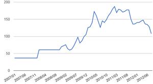 鉄鉱石価格10.03.2012