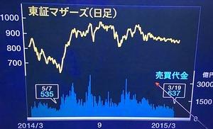 CNBC2015.3.22