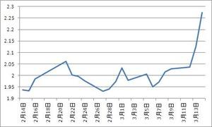 米10年債利回り3.15.2012
