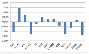 FX騰落率8.27.2012