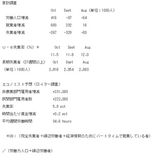 米雇用統計2、2014.11.8