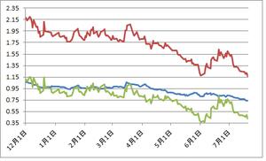 日米独10年債金利差