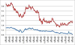 日米10年債利回り2 3.11.2013