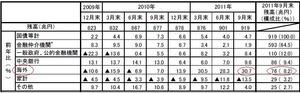 国債保有者内訳1.03.2012