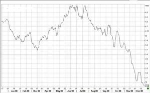 ドイツ国債12.30.2008