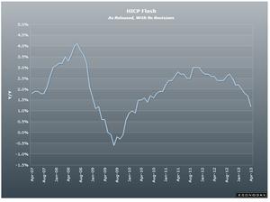 HICP5.03.2013