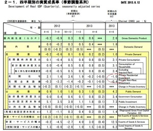4~6月期GDP8.12.2013