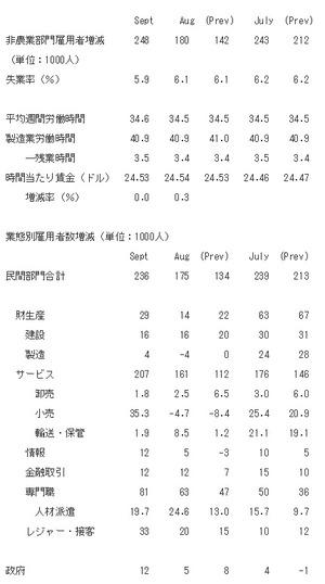 米9月雇用統計2014.10.6