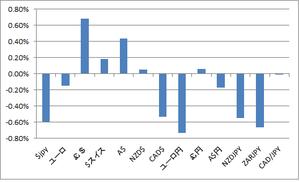 週間騰落率(為替)7.14.2012