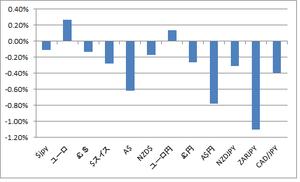 FX騰落率8.24.2012