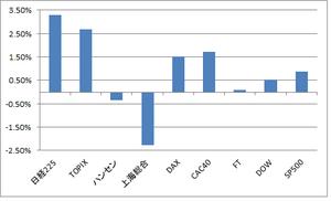 週間株式レンジグラフ8.20.2012