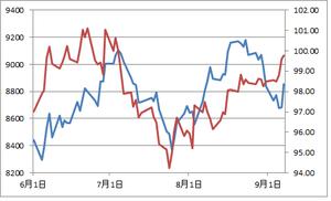 日経平均とユーロ円9.07.2012