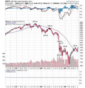 S&P500.7.21.2009