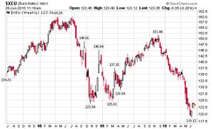 eur index 6.28.2010