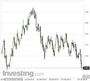 米10年債利回り2014.5.16