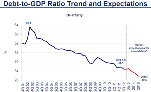 外債投資410.20..2012